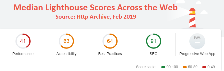 median lighthouse score
