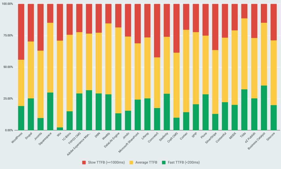 TTFB categorieën van CMS oplossingen in percentages
