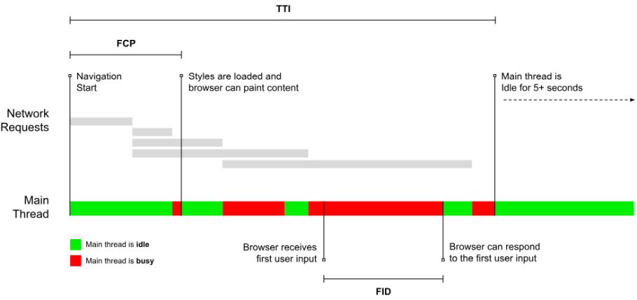 toelichting FID binnen browser tijdlijn
